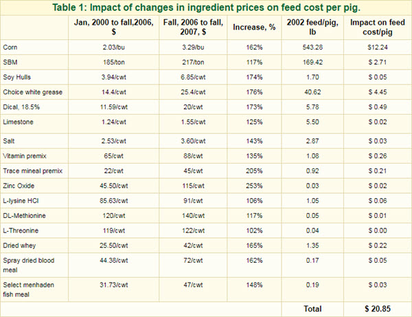 Table 1: Impact of changes in ingredient prices on feed cost per pig.