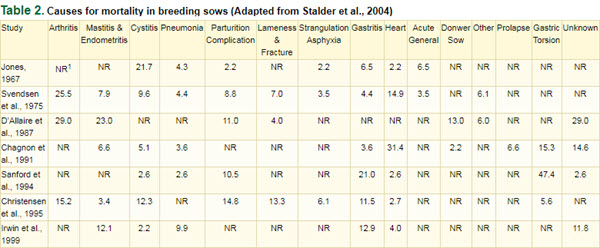 Table 2. Causes for mortality in breeding sows (Adapted from Stalder et al., 2004)