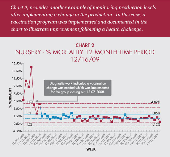 Chart 2: Nursery - % mortality 12 month time period