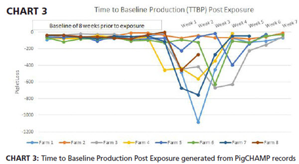 Time to baseline production (ttbp) post exposure