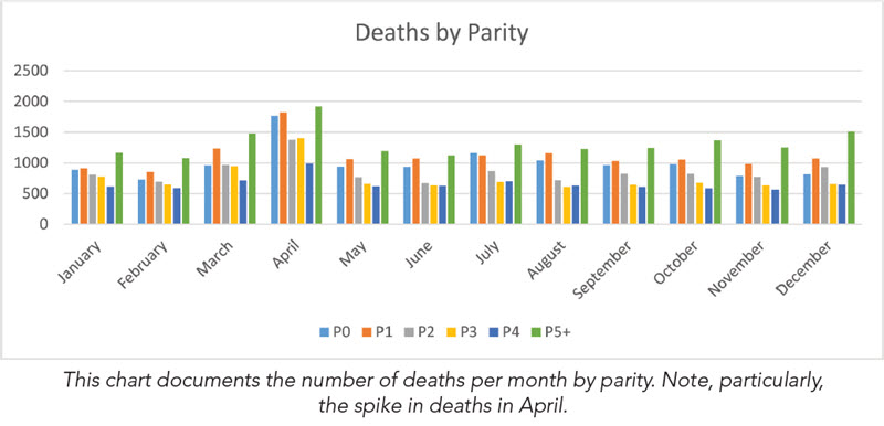 Deaths by Parity