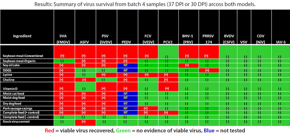 Summary of afrian swine fever virus survival from batch 4 samples (37 DPI or 30 DPI) arcoss both models